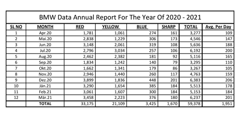 Bio Medical Waste 2020-21
